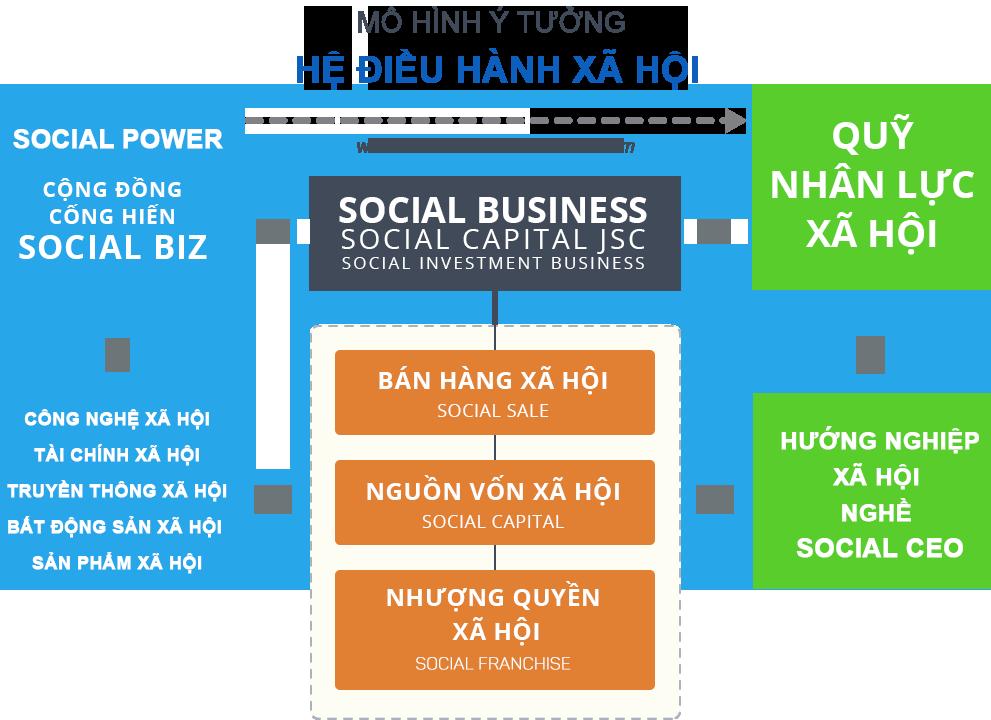Mô hình ý tưởng Hệ điều hành xã hội