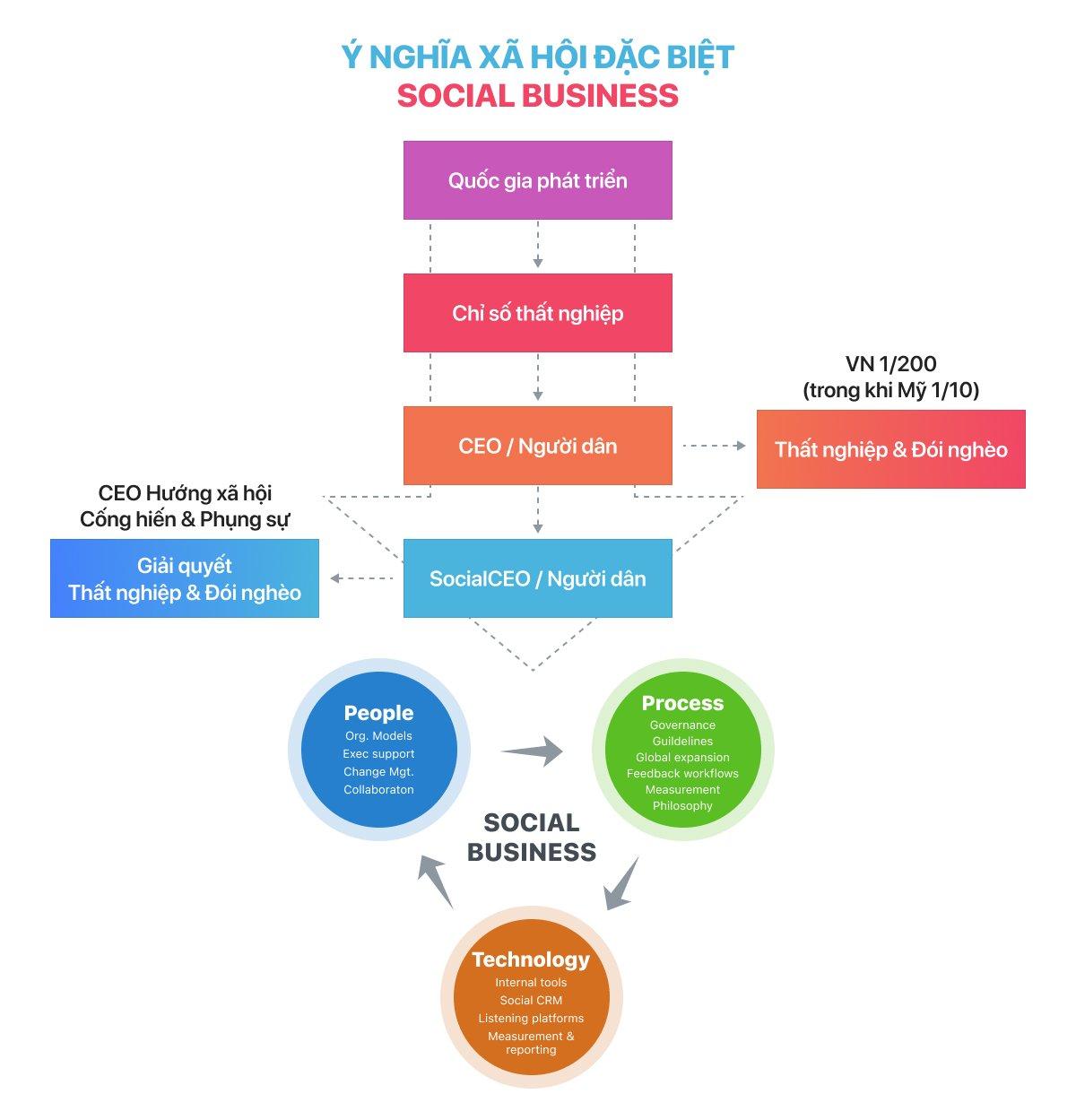 Ý nghĩa xã hội đặc biệt của Social Business